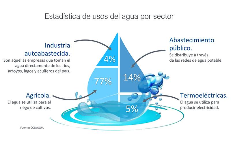 Sector agrícola usa 77% del agua en México; industrias como la minería sólo el 4%